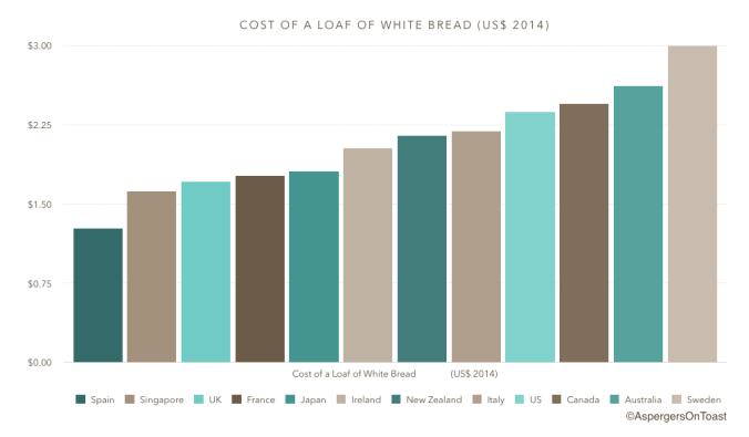 Bread_graph