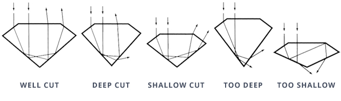 diamond-cut-scale