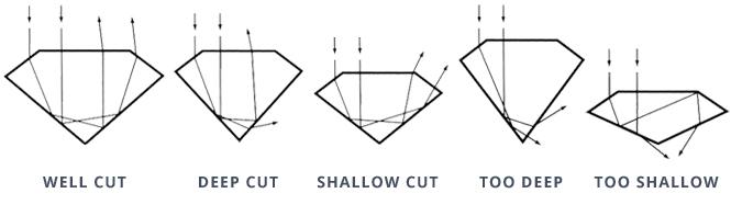 diamond-cut-scale